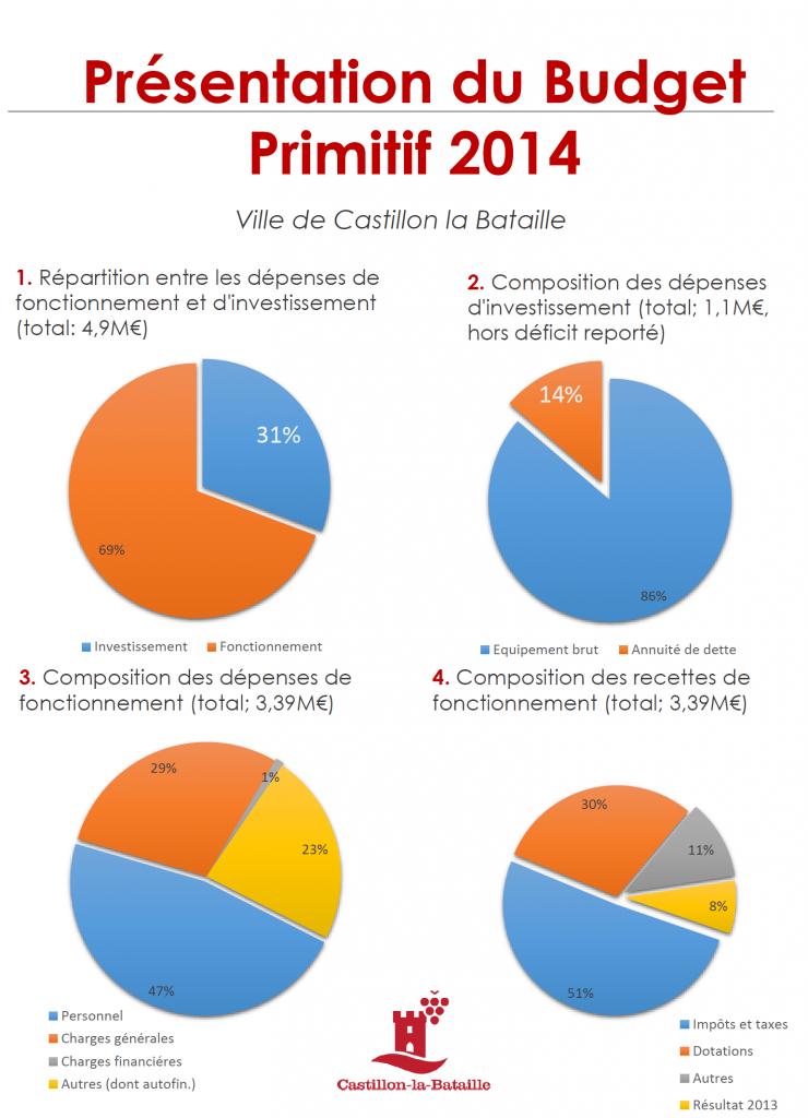 Budget commune de Castillon la Bataille  2014